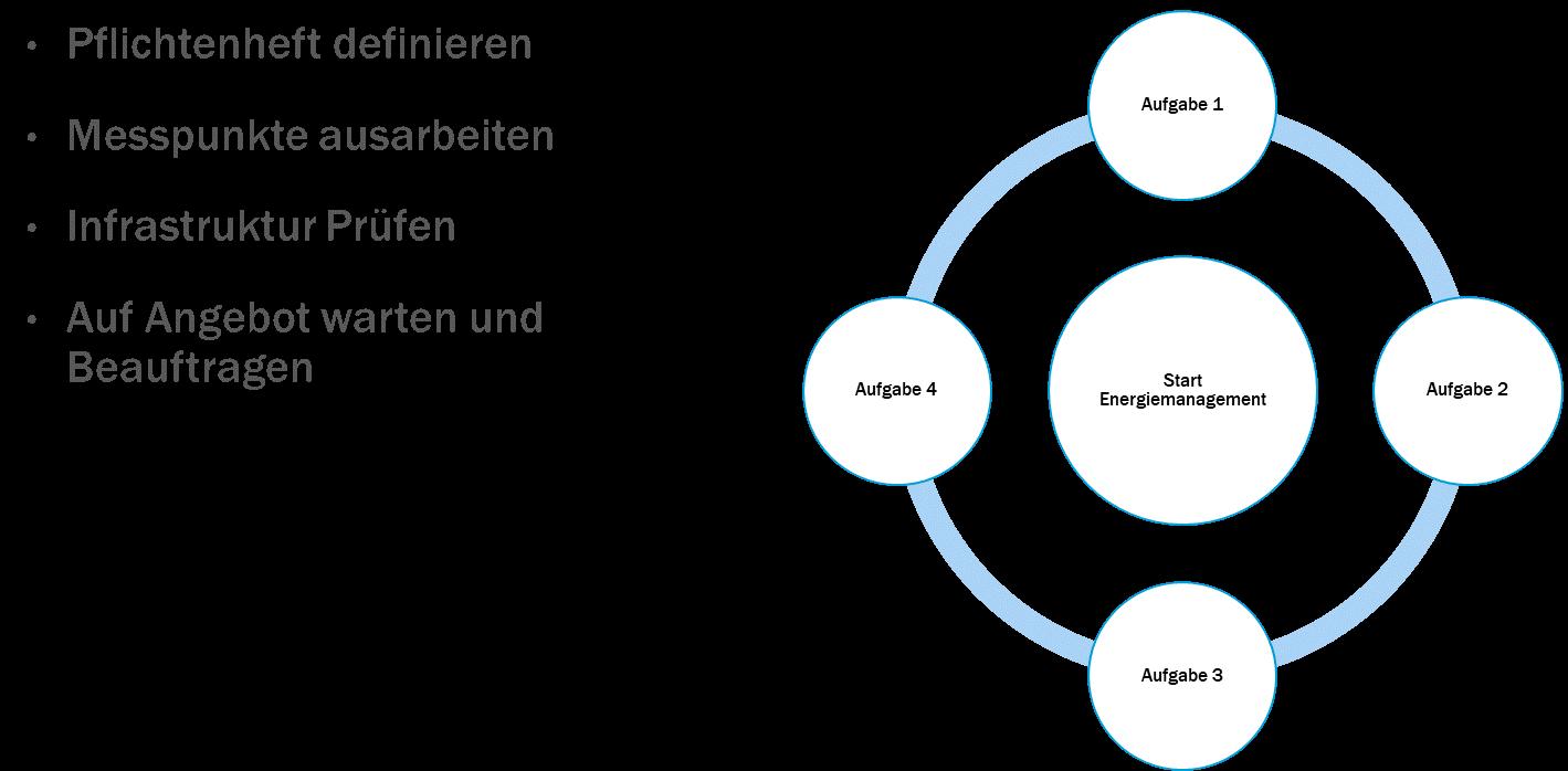 Energiemanagement 1